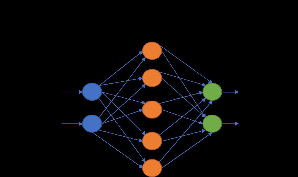 Membangun Jaringan Syaraf Tiruan dari Awal – Pengenalan